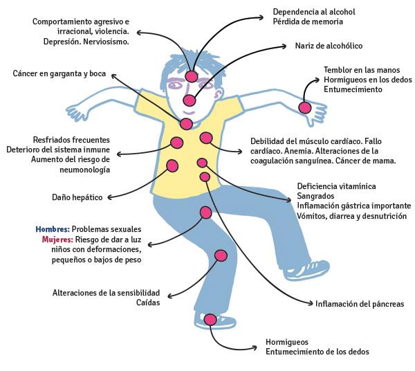 Trastorno por Abuso de Substancias en la Infancia y la